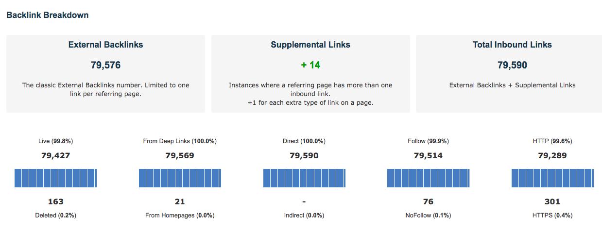 Knowledgehut backlink breakdown