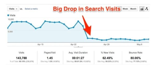 drop in organic traffic