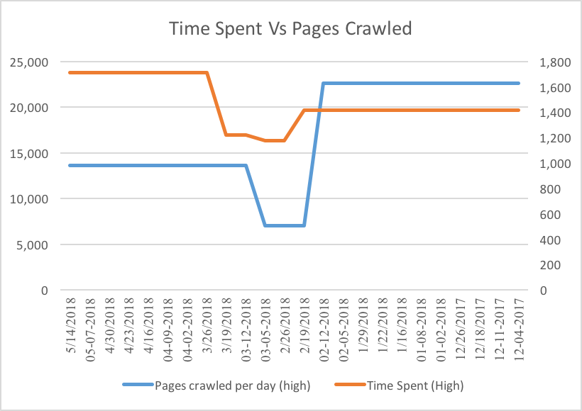 Time spent vs pages crawled