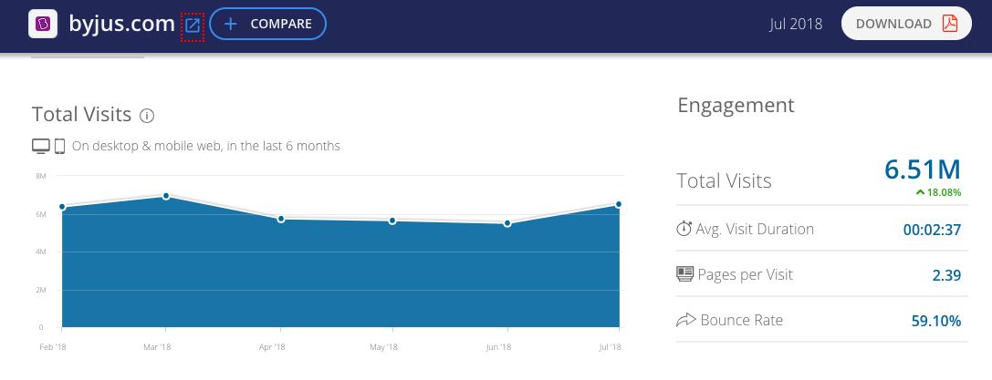 Byjus Traffic Similar web